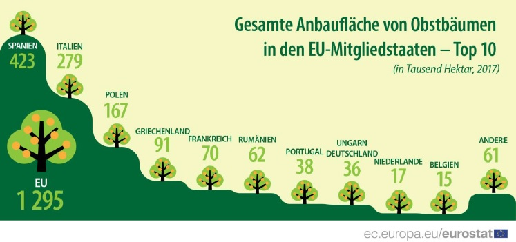 Obstanbaufläche in Europa
